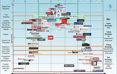Picking Apart Media Bias