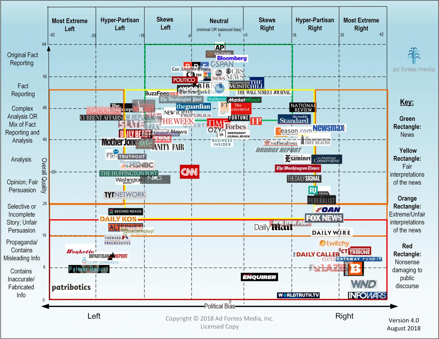 This media bias chart created by Ad Fontes Media shows the quality of news, on the vertical axis, and bias, on the horizontal axis.